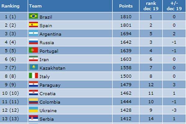 تیم ملی فوتسال ایران در رده اول آسیا و ششم دنیا نهاده شد