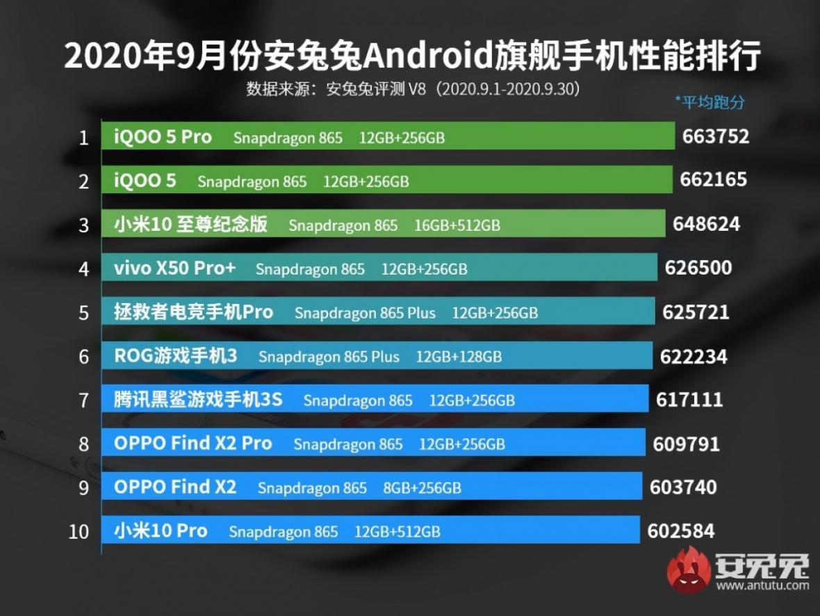 آنتوتو فهرست قدرتمندترین گوشی های پرچمدار و میان رده ماه سپتامبر را منتشر کرد