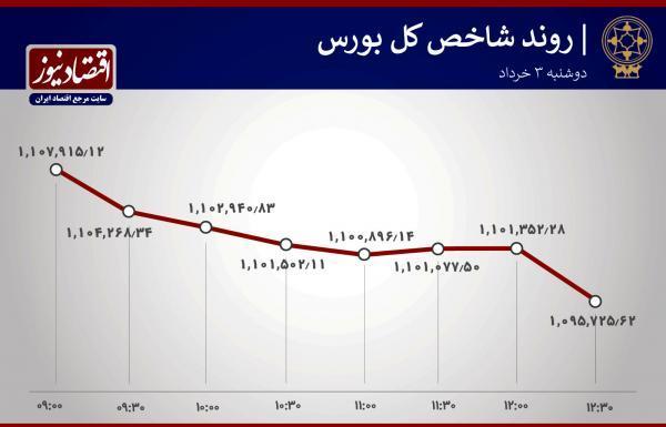 بورس تهران یک پله پایین افتاد